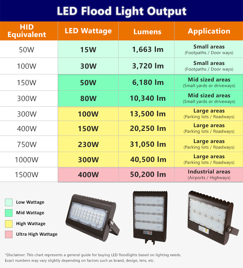 Chart showing wattage and lumens for LED flood lights. These numbers range from 15 watt lights with 1,663 lumens for small outdoor areas all the way up to 400 watt lights with 50,200 lumens for large industrial areas such as highways.