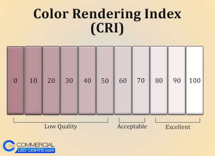 Chart showing the Color Rendering Index ranging from 0 to 100 from low quality dark red light all the way up to excellent quality white light