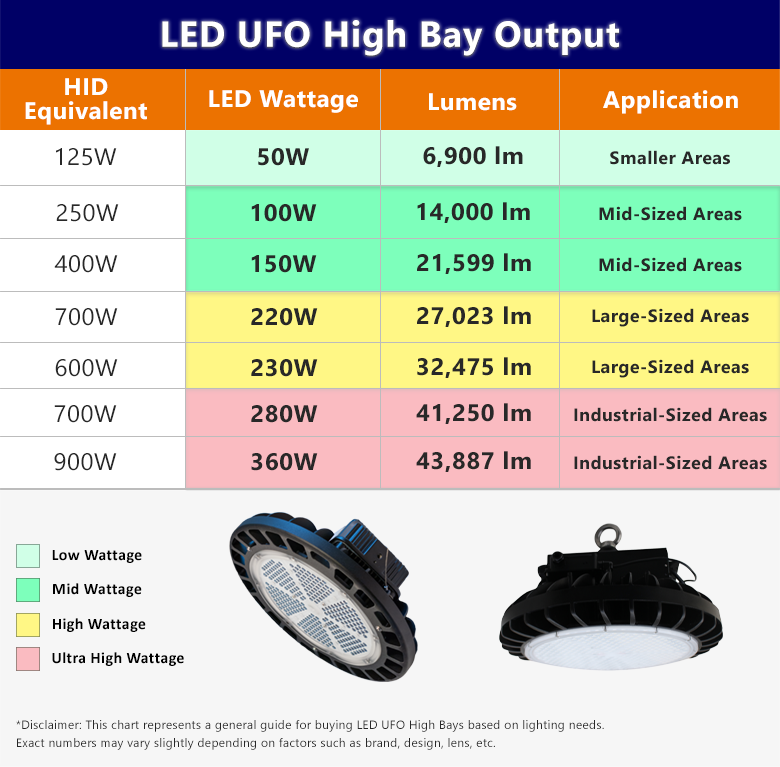 Chart showing wattage and lumens for LED High Bay lights. These numbers range from 50 watt lights for small indoor areas all the way up to 360 watt lights for large industrial areas